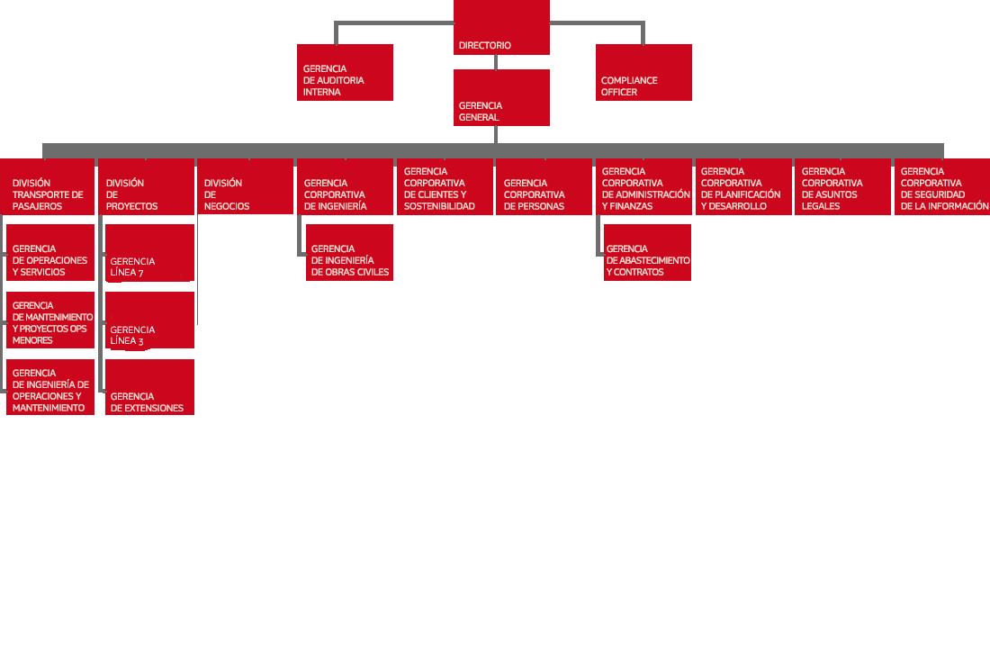 Estructura Organizacional Gobierno Corporativo Metro De