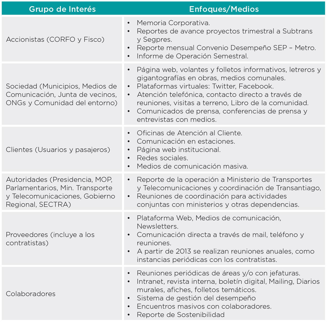 Metro de Santiago - Reporte de Sostenibilidad 2013